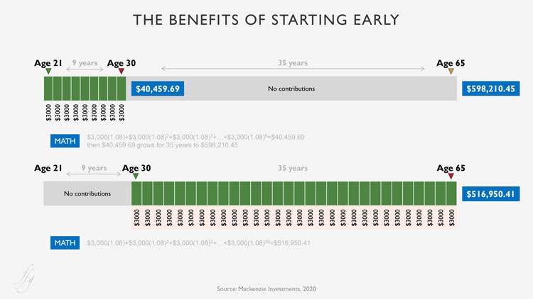 The Benefits of Starting Early